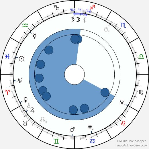 Columba Domínguez wikipedia, horoscope, astrology, instagram
