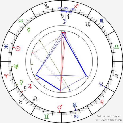 Columba Domínguez astro natal birth chart, Columba Domínguez horoscope, astrology