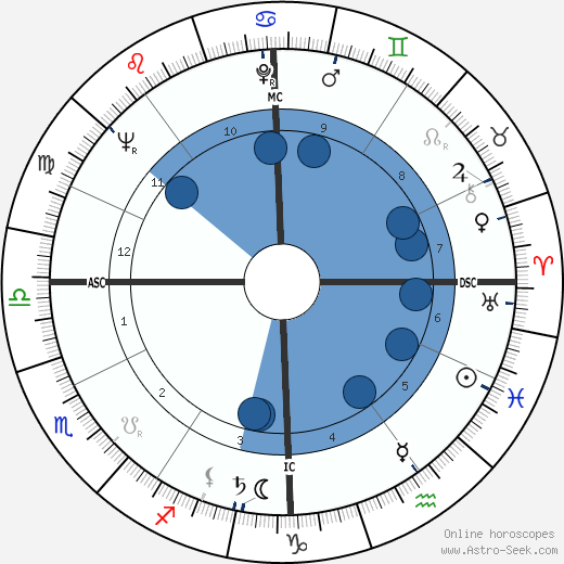 Craig Huebing wikipedia, horoscope, astrology, instagram