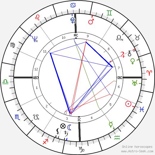 Craig Huebing tema natale, oroscopo, Craig Huebing oroscopi gratuiti, astrologia