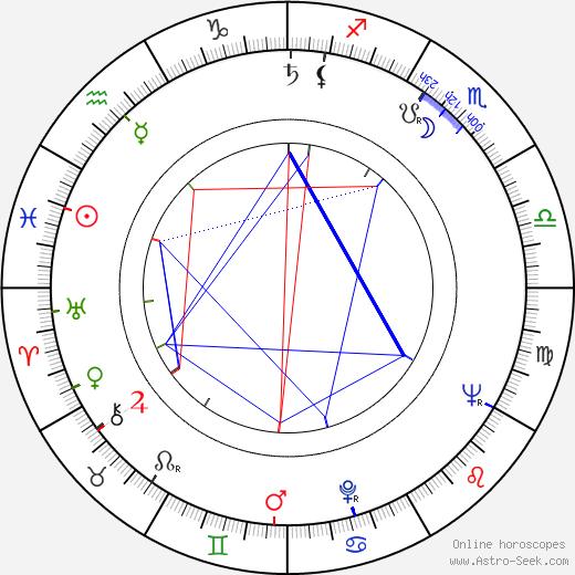 Dagmar Pistorová birth chart, Dagmar Pistorová astro natal horoscope, astrology