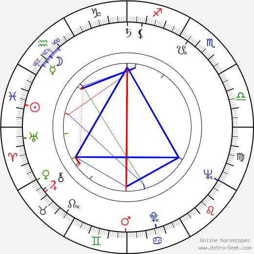 Daryl Duke astro natal birth chart, Daryl Duke horoscope, astrology