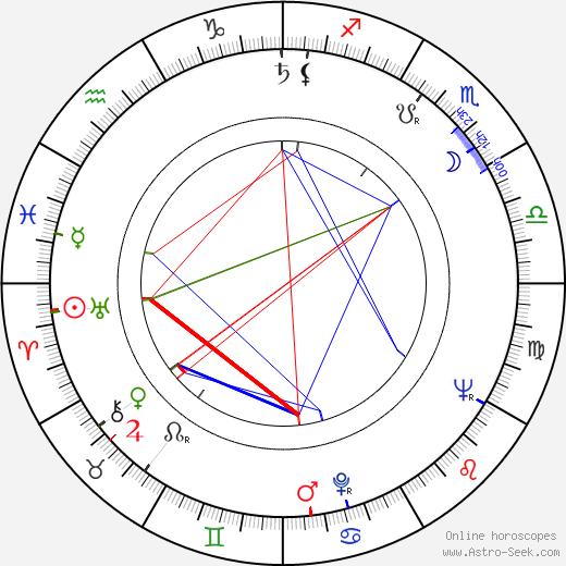 Ellwood Kieser birth chart, Ellwood Kieser astro natal horoscope, astrology