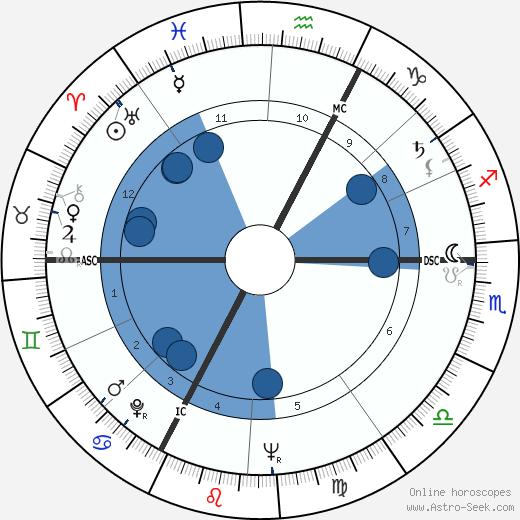 François Duhil de Benaze wikipedia, horoscope, astrology, instagram