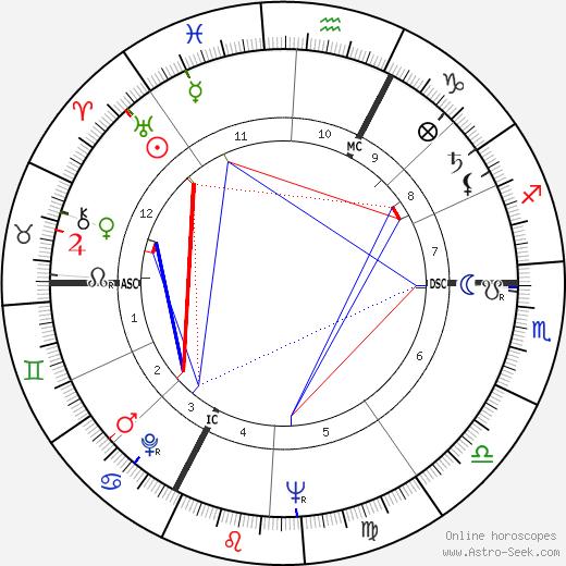 François Duhil de Benaze день рождения гороскоп, François Duhil de Benaze Натальная карта онлайн
