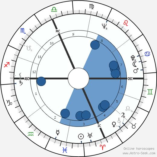 Gene Taylor wikipedia, horoscope, astrology, instagram