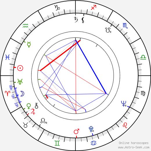 Gustav Voborník birth chart, Gustav Voborník astro natal horoscope, astrology