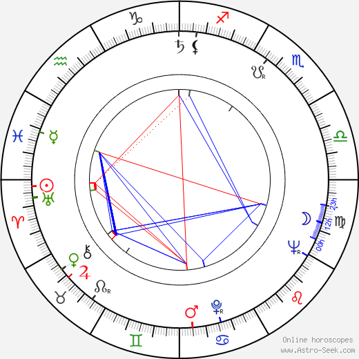 James Maxwell astro natal birth chart, James Maxwell horoscope, astrology