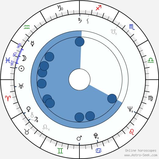 Jaroslav Hužera wikipedia, horoscope, astrology, instagram