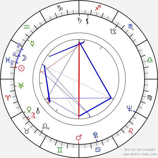 Jaroslav Hužera день рождения гороскоп, Jaroslav Hužera Натальная карта онлайн