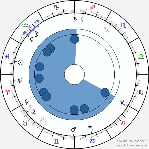 Joseph Hardy wikipedia, horoscope, astrology, instagram