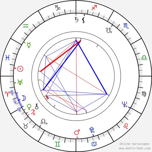 Joseph Mascolo birth chart, Joseph Mascolo astro natal horoscope, astrology