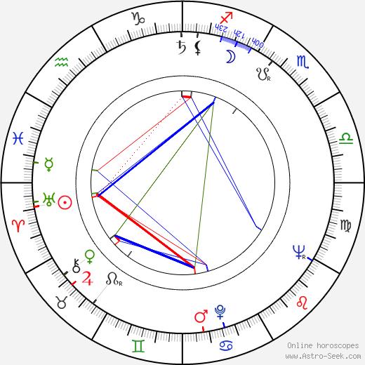 Kaarlo Juurela tema natale, oroscopo, Kaarlo Juurela oroscopi gratuiti, astrologia