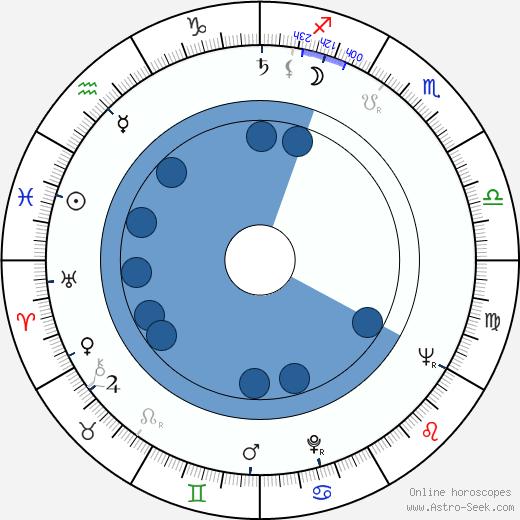 Kazimierz Orzechowski wikipedia, horoscope, astrology, instagram