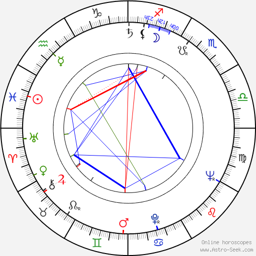 Kazimierz Orzechowski birth chart, Kazimierz Orzechowski astro natal horoscope, astrology