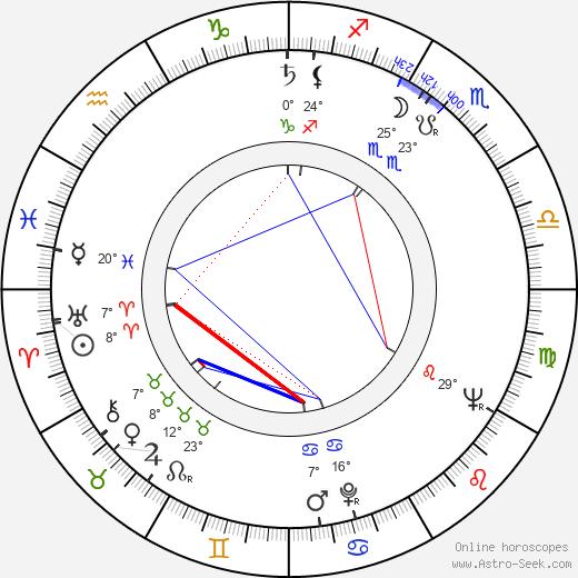 Lennart Meri birth chart, biography, wikipedia 2019, 2020