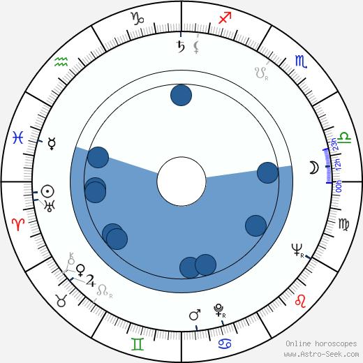 Leoš Kaltofen wikipedia, horoscope, astrology, instagram