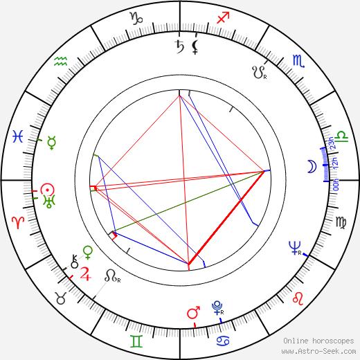 Leoš Kaltofen astro natal birth chart, Leoš Kaltofen horoscope, astrology