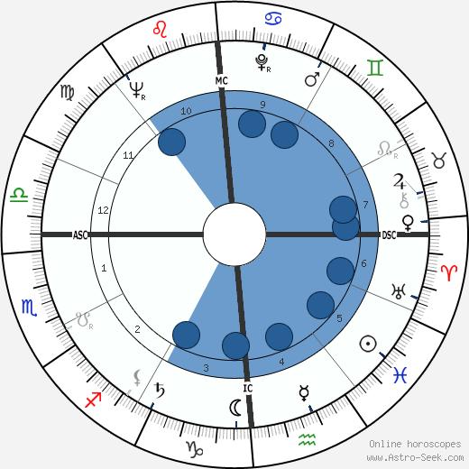 Lester Felton wikipedia, horoscope, astrology, instagram