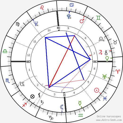 Lester Felton tema natale, oroscopo, Lester Felton oroscopi gratuiti, astrologia