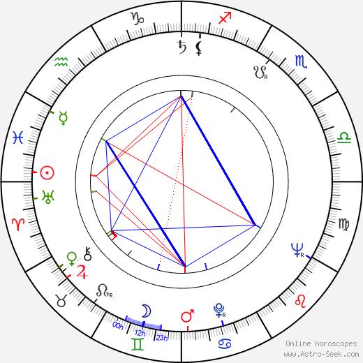 Lissy Tempelhof tema natale, oroscopo, Lissy Tempelhof oroscopi gratuiti, astrologia