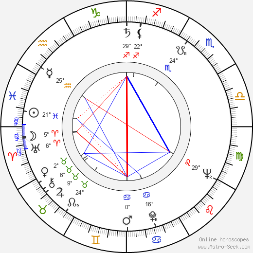 Miroslav Kahoun birth chart, biography, wikipedia 2019, 2020