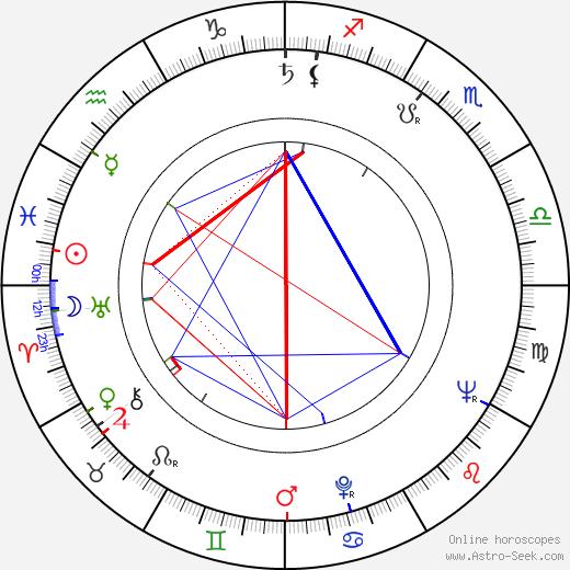 Miroslav Kahoun astro natal birth chart, Miroslav Kahoun horoscope, astrology