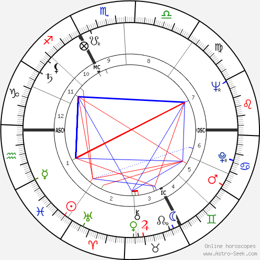 Nadja Tiller день рождения гороскоп, Nadja Tiller Натальная карта онлайн