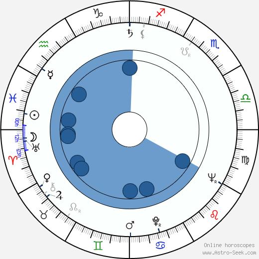Nebile Teker wikipedia, horoscope, astrology, instagram
