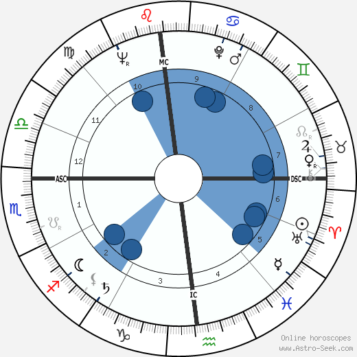 Richard Dysart wikipedia, horoscope, astrology, instagram