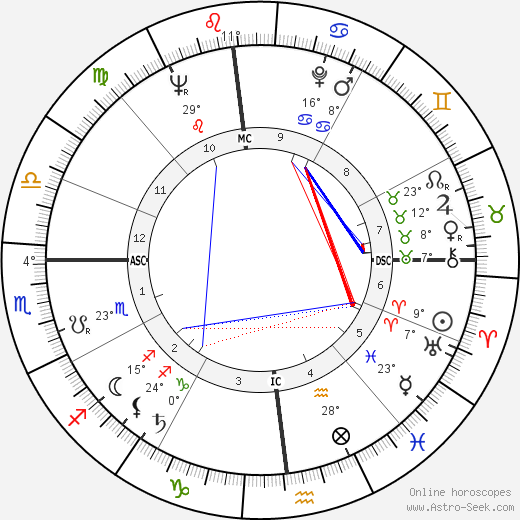 Richard Dysart birth chart, biography, wikipedia 2019, 2020