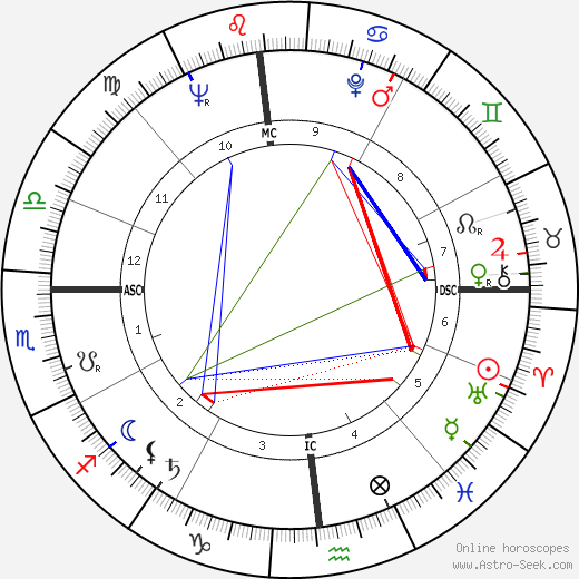 Richard Dysart astro natal birth chart, Richard Dysart horoscope, astrology