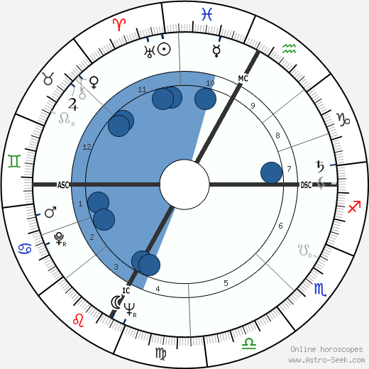 Sergio Cervato horoscope, astrology, sign, zodiac, date of birth, instagram