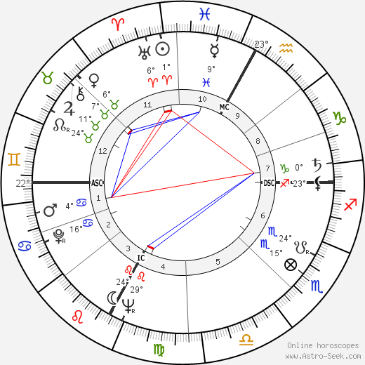 Sergio Cervato birth chart, biography, wikipedia 2019, 2020