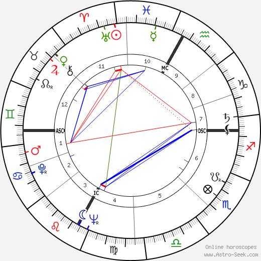 Серджо Червато Sergio Cervato день рождения гороскоп, Sergio Cervato Натальная карта онлайн