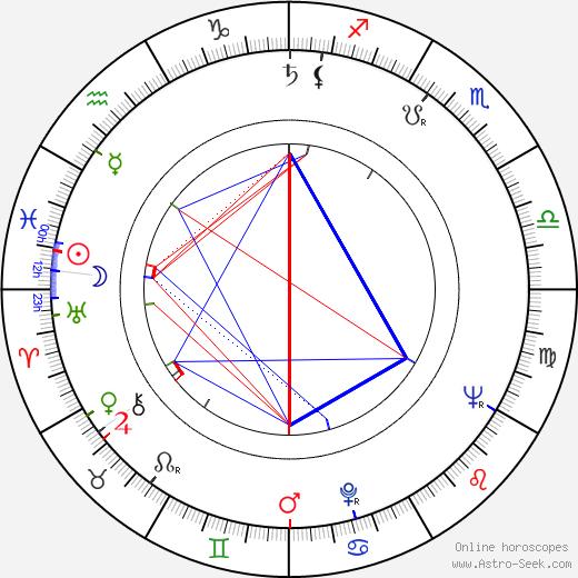 Timothy Carey astro natal birth chart, Timothy Carey horoscope, astrology