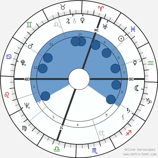 Tom Foley wikipedia, horoscope, astrology, instagram