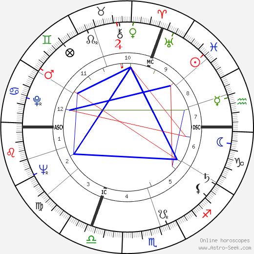 Tom Foley astro natal birth chart, Tom Foley horoscope, astrology