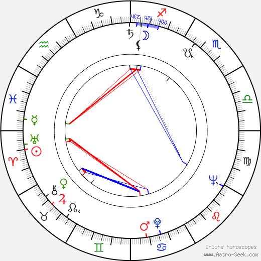 Wojciech Skibiński birth chart, Wojciech Skibiński astro natal horoscope, astrology