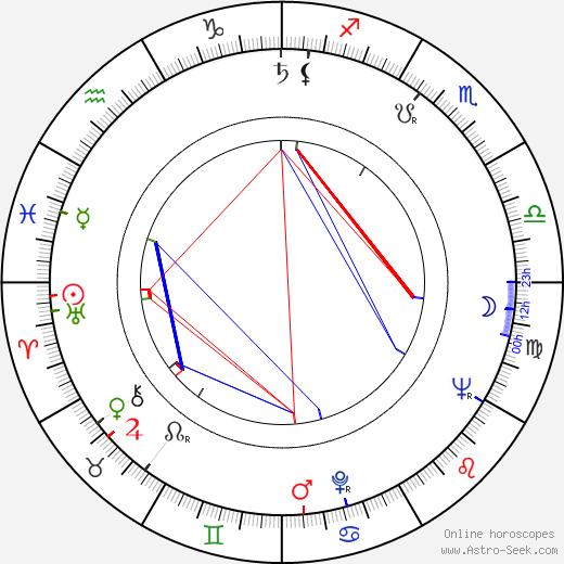 Zdeněk Duss tema natale, oroscopo, Zdeněk Duss oroscopi gratuiti, astrologia