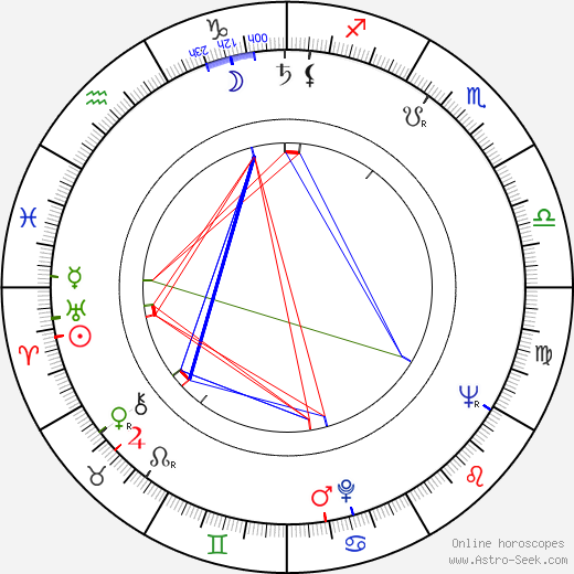 Aleksandar Petković день рождения гороскоп, Aleksandar Petković Натальная карта онлайн