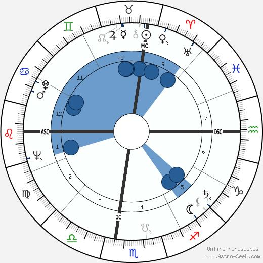 Allan McCullogh Campbell wikipedia, horoscope, astrology, instagram