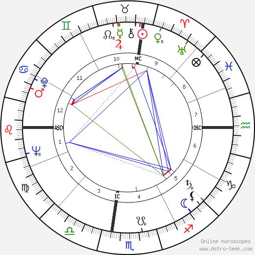 Allan McCullogh Campbell tema natale, oroscopo, Allan McCullogh Campbell oroscopi gratuiti, astrologia