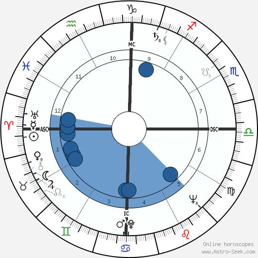 Almino Affonso wikipedia, horoscope, astrology, instagram