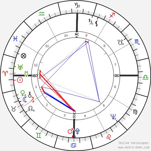 Almino Affonso tema natale, oroscopo, Almino Affonso oroscopi gratuiti, astrologia