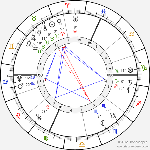 André Darrigade birth chart, biography, wikipedia 2019, 2020