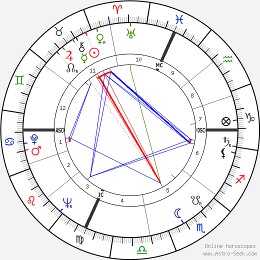André Darrigade birth chart, André Darrigade astro natal horoscope, astrology