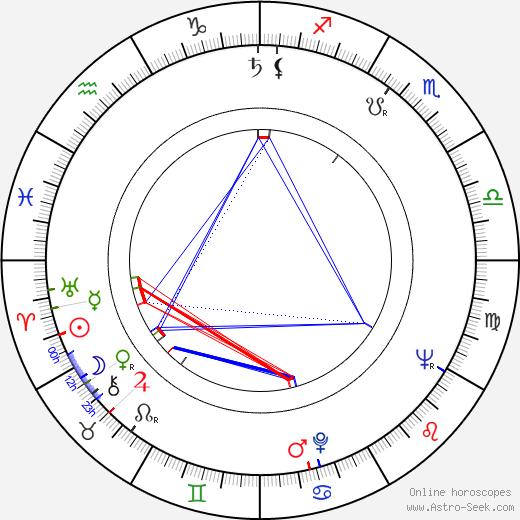Archie Aldis Emmerson день рождения гороскоп, Archie Aldis Emmerson Натальная карта онлайн