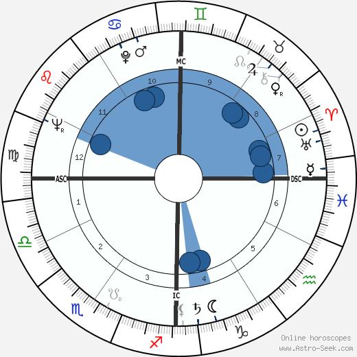 Bo Schembechler wikipedia, horoscope, astrology, instagram
