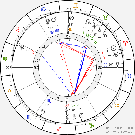 Bo Schembechler birth chart, biography, wikipedia 2017, 2018